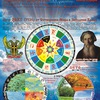 Ведический Коляды Дар - Изучение и Внедрение