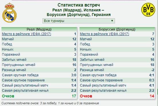 Реал мадрид боруссия дортмунд статистика встреч [PUNIQRANDLINE-(au-dating-names.txt) 42
