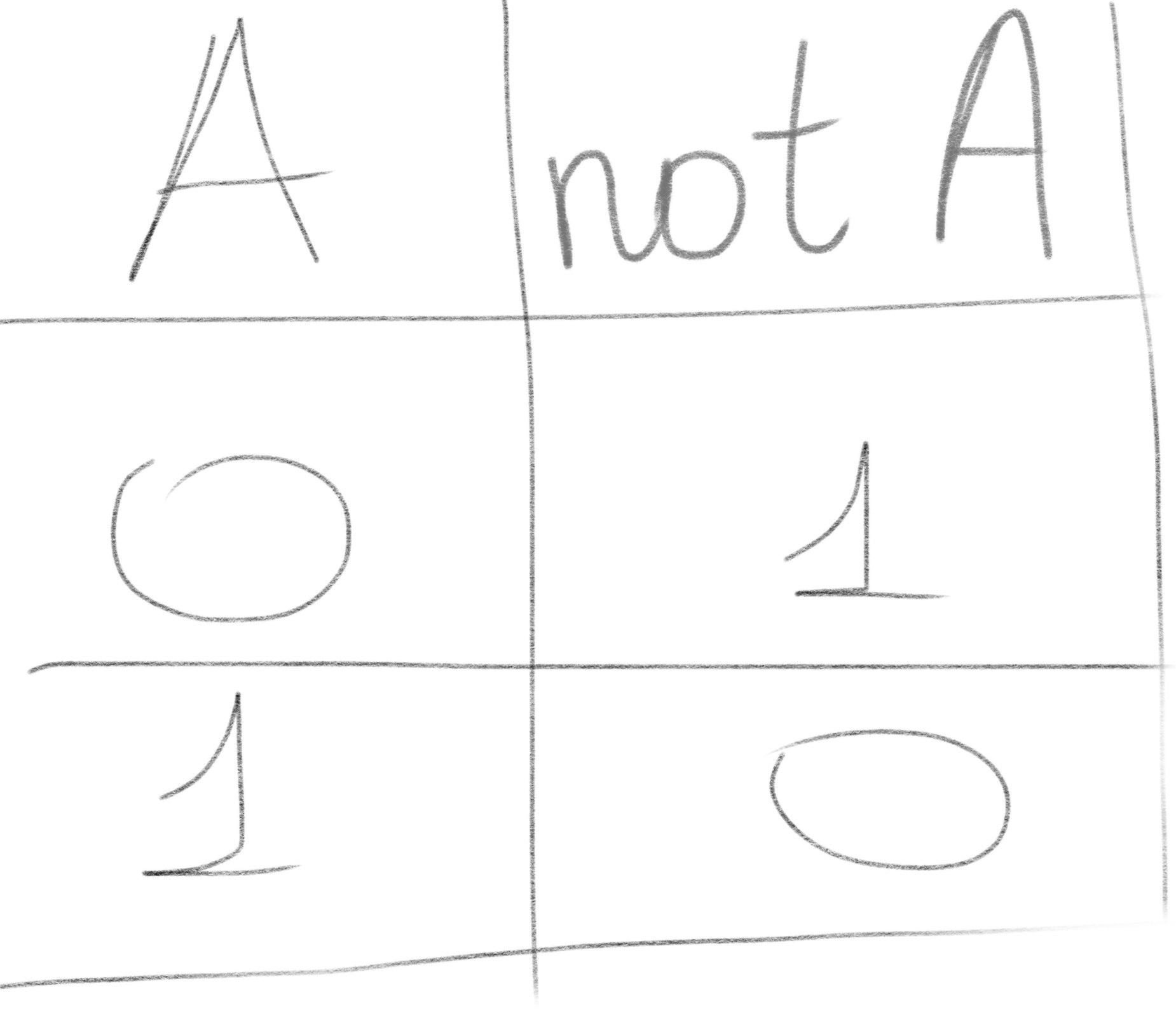 логическое отрицание NOT Паскаль пример таблица истинности
