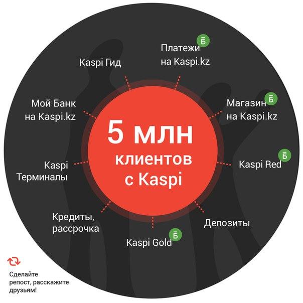 со скольки лет дают кредит в казахстане в каспи банке