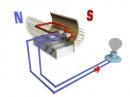Как работают генераторы переменного тока