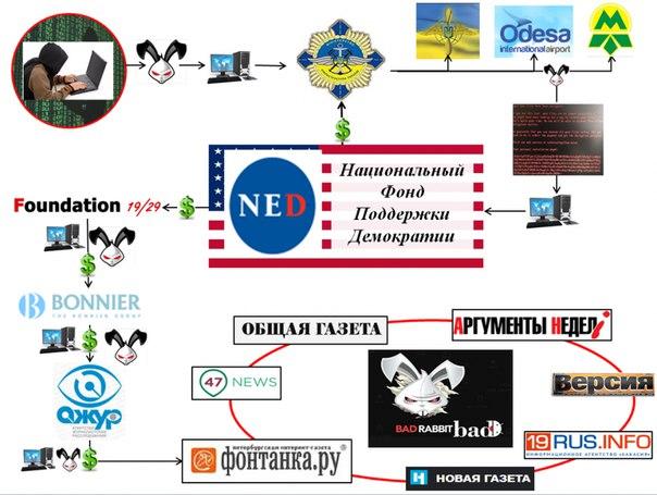 Почему Badrabbit атаковал Россию? И причём здесь Украина? Вирус-шифр