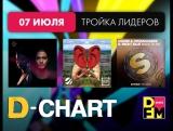 Лидеры D_Chart 07-07-2017
