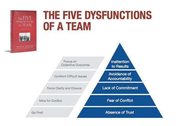 Пять пороков команды«Пять пороков команды» дает нам понятие о том, ч