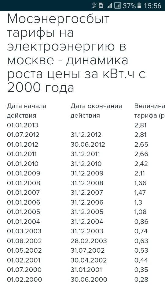 динамика тарифов на электроэнергию в Москве
