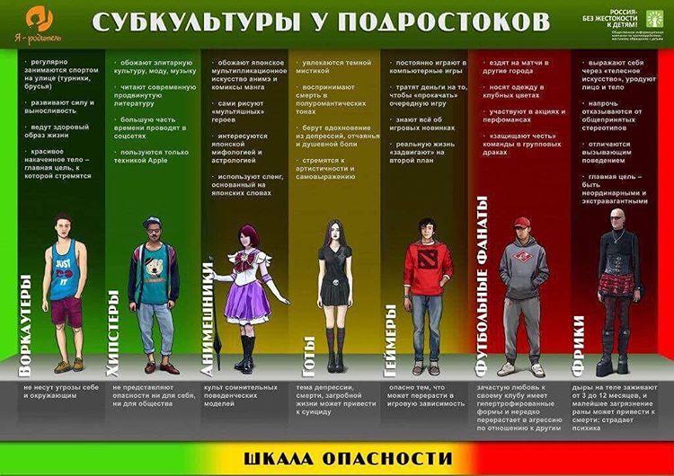 Подростковые Субкультуры