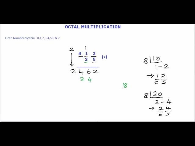 Octal Multiplication