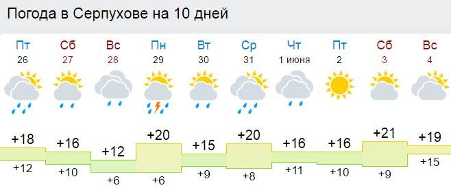 Пятница, 18 января солнце параметры отображения прогноза погоды.