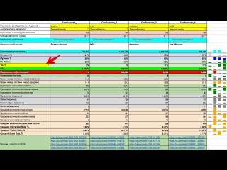 Детальный анализ СоцДема участников сообществ