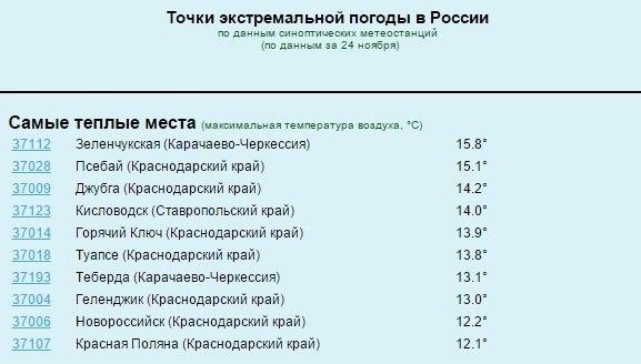На территории Зеленчукского района зафиксирована максимальная температура воздуха