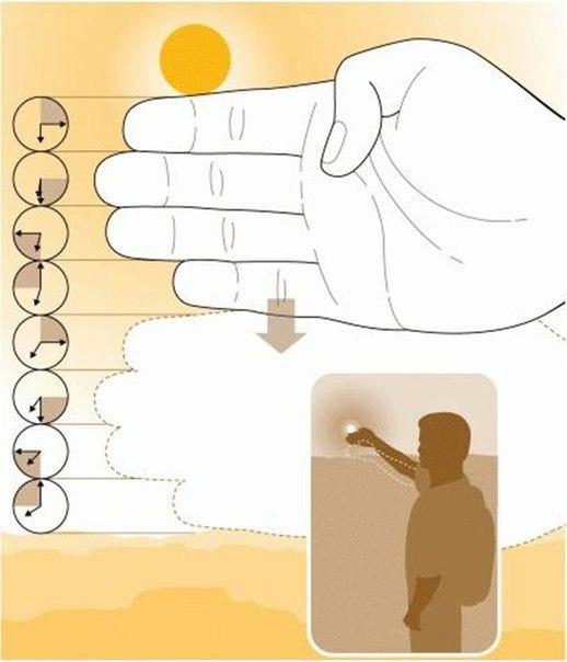 Как определить время до захода солнца с помощью пальцев