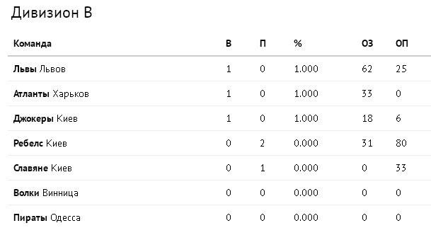 Турнирная таблица дивизиона Б