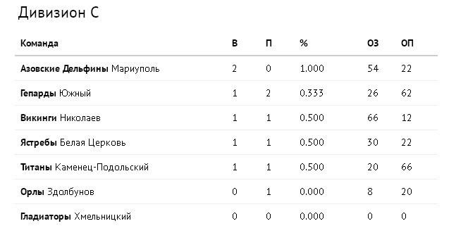 Турнирная таблица дивизиона С
