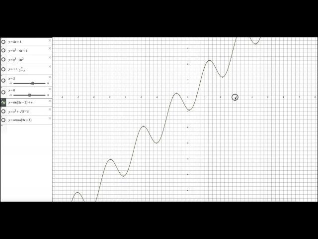 Функцияның анықталу облысы мен мәндерінің жиынын графигі бойынша табу