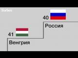 Россия поднялась на 11 строчек в рейтинге Всемирного банка