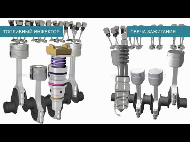 Бензиновый, или дизельный - что лучше? Сравнение двух типов двигателей.