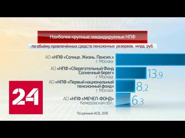 Россия в цифрах. Управление ликвидационными процедурами в негосударственных пенсионных фондах