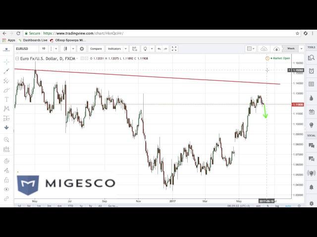 Бинарные опционы MIGESCO - Торговые идеи на неделю с 12 по 16.06