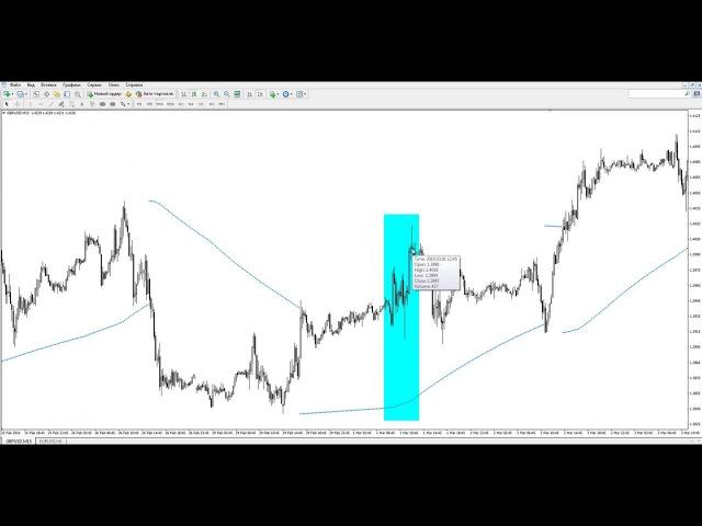 Торговая стратегия Форекс «Trend trading with parabolic»