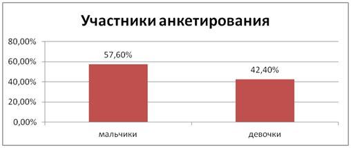 Рис.1. Участники анкетирования