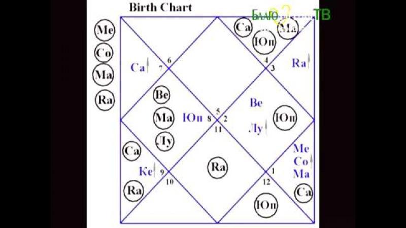 Пример разбора натальной карты для начинающих астрологов.