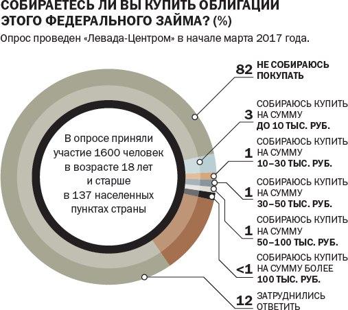 Инвестиции в «народные ОФЗ» будут непрозрачны для налоговиковhttp://k