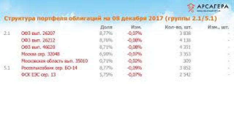 Наши фонды. Арсагера - фонд облигаций КР 1.55. 100 с 24.11.17 по 08.12.17