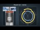 Рабочие циклы четырёхтактного дизельного двигателя с наддувом