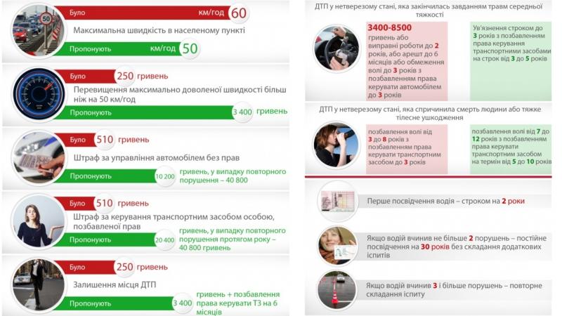 Новації ПДР, які пропонує Міністерство внутрішніх справ: думка харків'ян