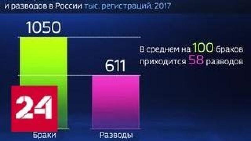 Россия в цифрах. Где чаще вступают в брак? - Россия 24