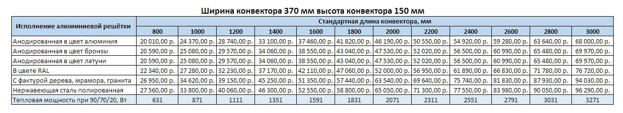 VARMANN NTHERM ширина 370 мм, высота 150 мм