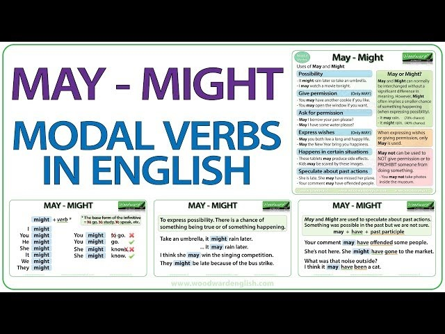 MAY MIGHT English modal verbs
