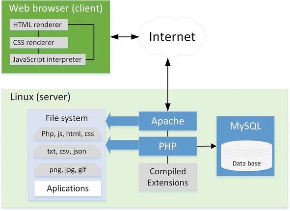 LAMP схема работы, взаимодействие с файловой системой Linux