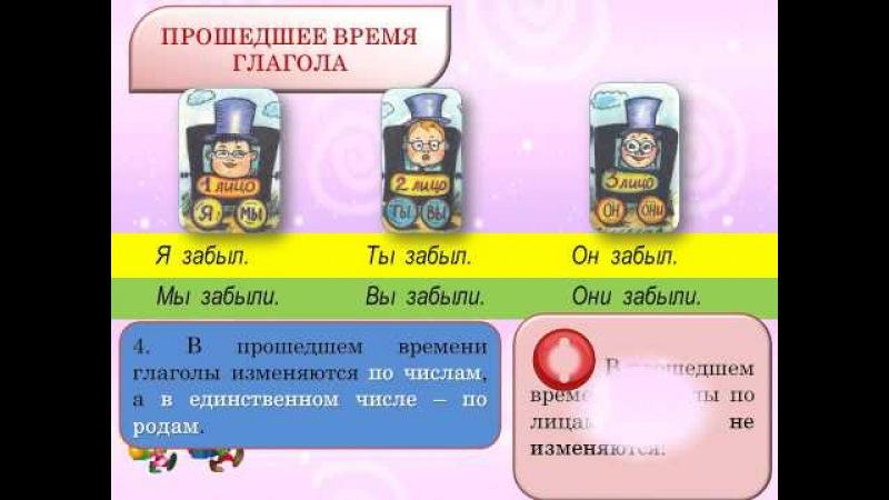 Презентация урока. Урок русского языка. 3 класс.