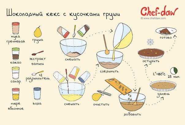 Шоколадный кекс с кусочками груши