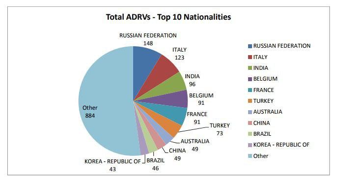 Ложь WADA разоблачена: по каким критериям WADA судят российских спорт