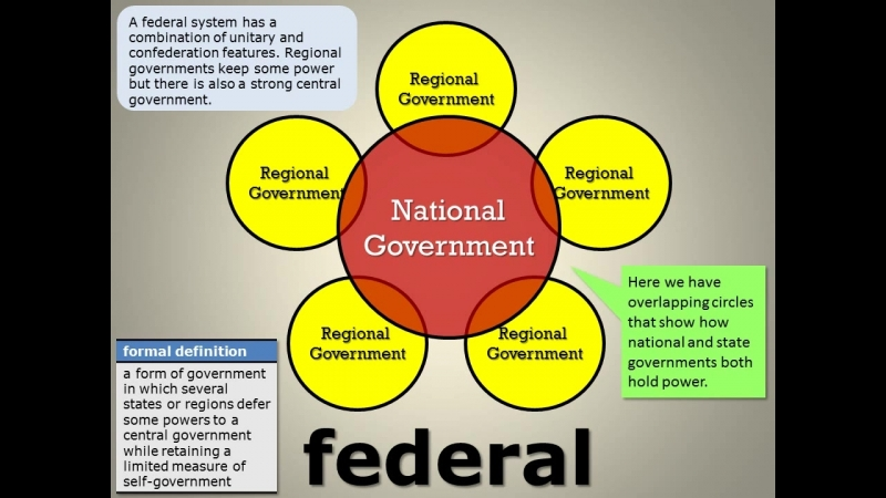 federalism unitary and confedrate government essay A unitary form of government is a country that unitary government advantages and disadvantages government advantages and disadvantages list by.