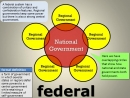 ▶ Power Distribution_ Unitary, Confederation, and Federal - YouTube [720p]