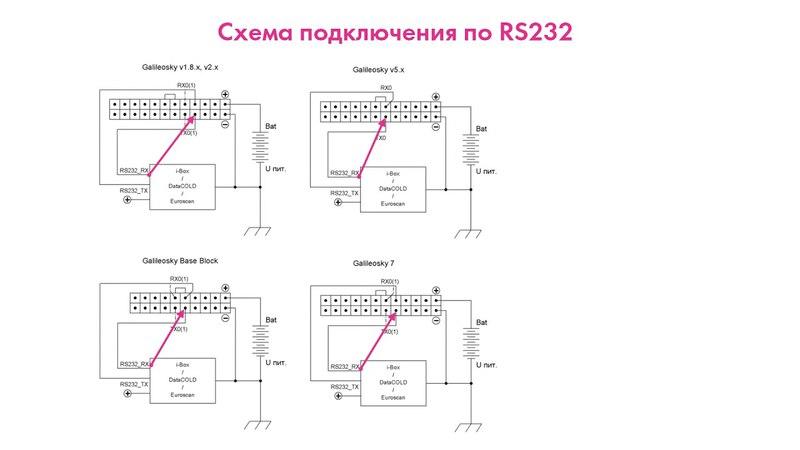RS232 Подключение рефрижераторов