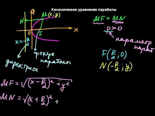 §24 Каноническое уравнение параболы