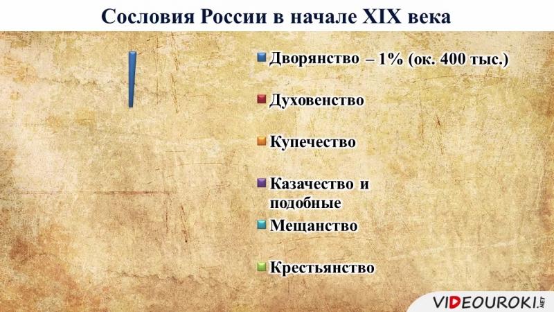 Россия на рубеже XVIII XIX веков