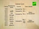 Числительное в старославянском языке 🕵️ Изучаем церковнославянский язык вместе 👶