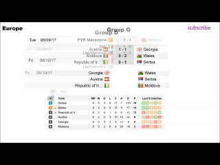 Fifa world cup qualifiers 2018. Results, standings and schedule. Europe D,G,I