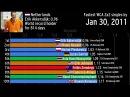 Эволюция рекордов спидкубинга 2х2х2