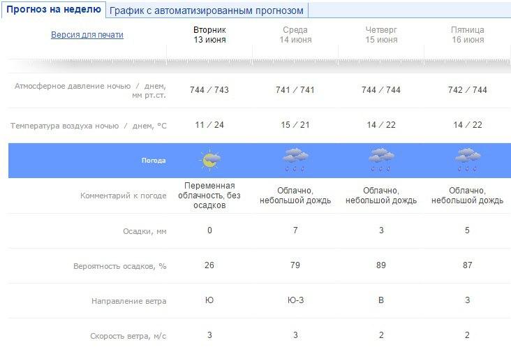 погода, Чайковский, 2017 год