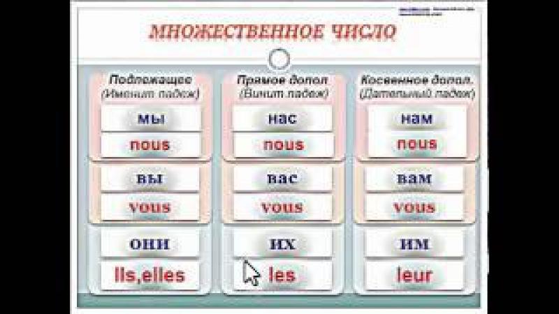 Французские местоимения. Личные приглагольные (безударные) местоимения_Часть 2