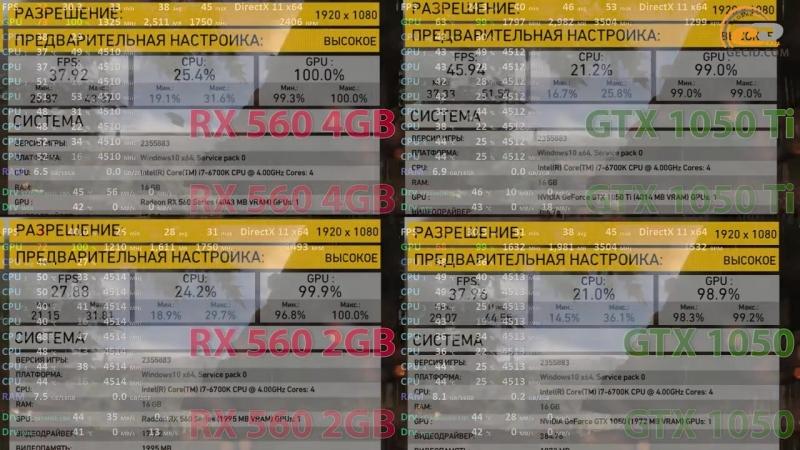 [GECID.com] Сравнение Radeon RX 560 2GB vs GeForce GTX 1050 и Radeon RX 560 4GB vs GeForce GTX 1050 Ti