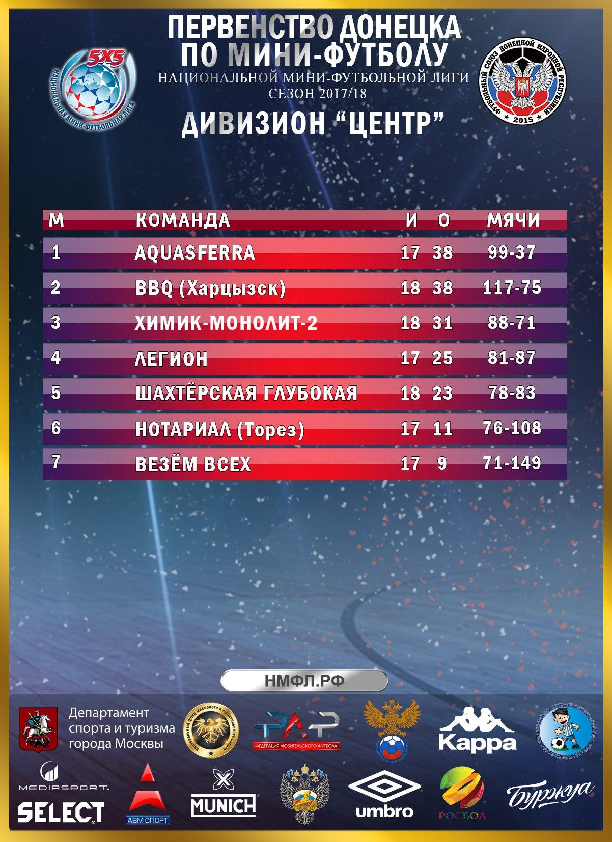 В центральном дивизионе Донецка определилась вся тройка призеров и появился новый лидер в бомбардирской гонке