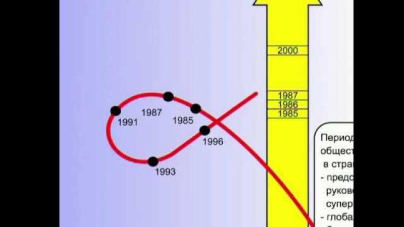 Коровий оверштаг в России в 20-м веке - Описание процесса (§ 14.139)