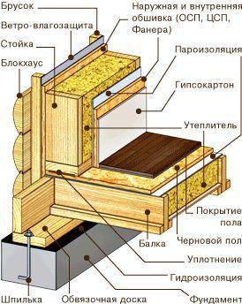 Каркасные дома — конструкции каркасных стен